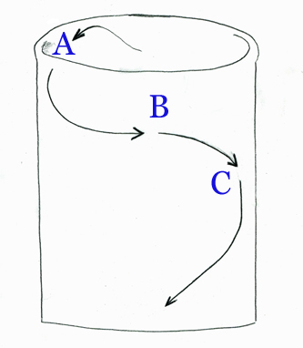 Roots grow wide but are forced to turn at the pot edge (A). Where competition becomes too great at the edge, roots next to moister lower levels have the advantage. Root growth descends. (B). The circling and competition happen again at the lower level and root growth is forced down (C).